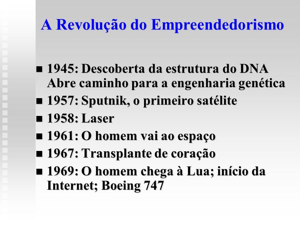 A Revolução do Empreendedorismo 1945: Descoberta da estrutura do DNA Abre caminho para a engenharia genética 1945: Descoberta da estrutura do DNA Abre