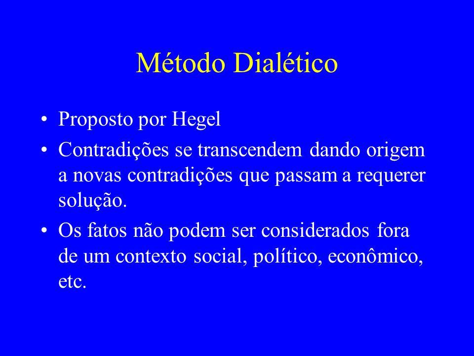 Método Dialético Proposto por Hegel Contradições se transcendem dando origem a novas contradições que passam a requerer solução. Os fatos não podem se