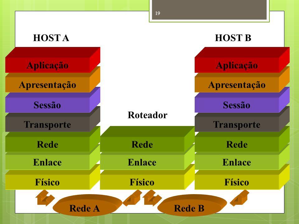 19 Rede ARede B HOST AHOST B Roteador Físico Enlace Rede Transporte Sessão Apresentação Aplicação
