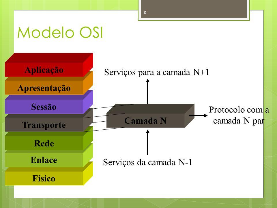 Modelo OSI 8 Físico Enlace Rede Transporte Sessão Apresentação Aplicação Camada N Serviços para a camada N+1 Serviços da camada N-1 Protocolo com a ca