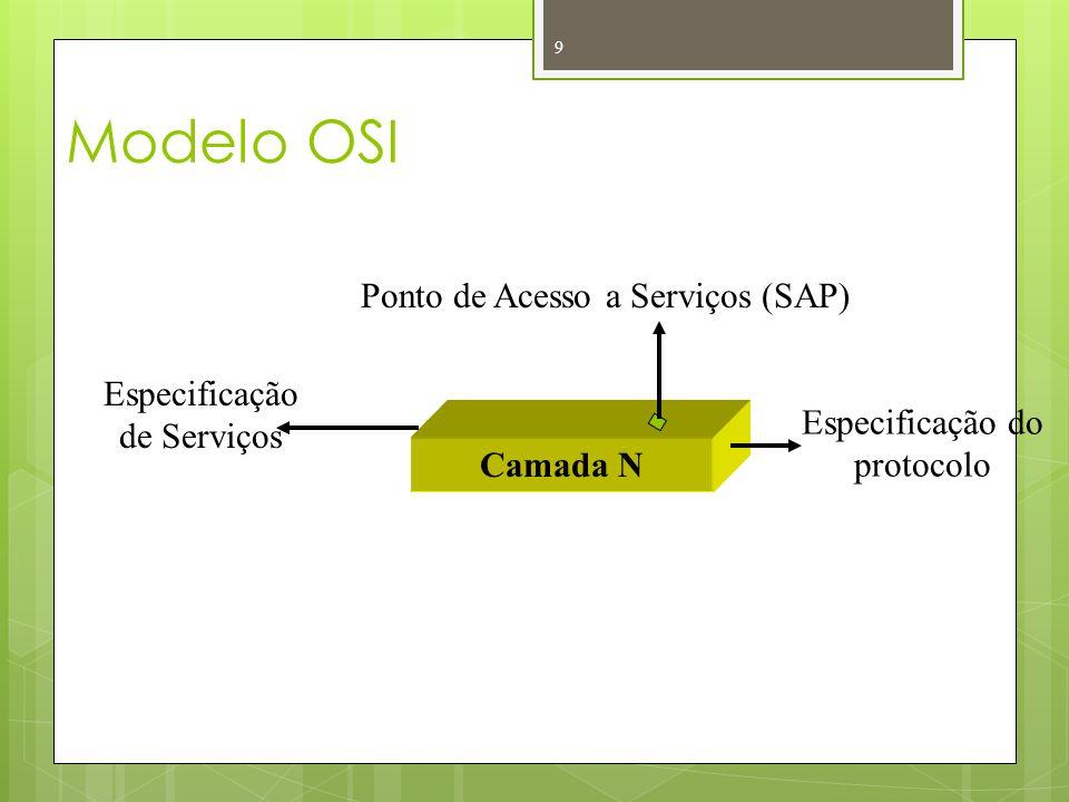 Modelo OSI 9 Camada N Ponto de Acesso a Serviços (SAP) Especificação de Serviços Especificação do protocolo