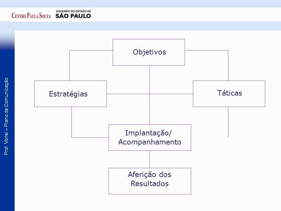Prof. Vorlei – Plano de Comunicação Objetivos Estratégias Táticas Implantação/ Acompanhamento Aferição dos Resultados