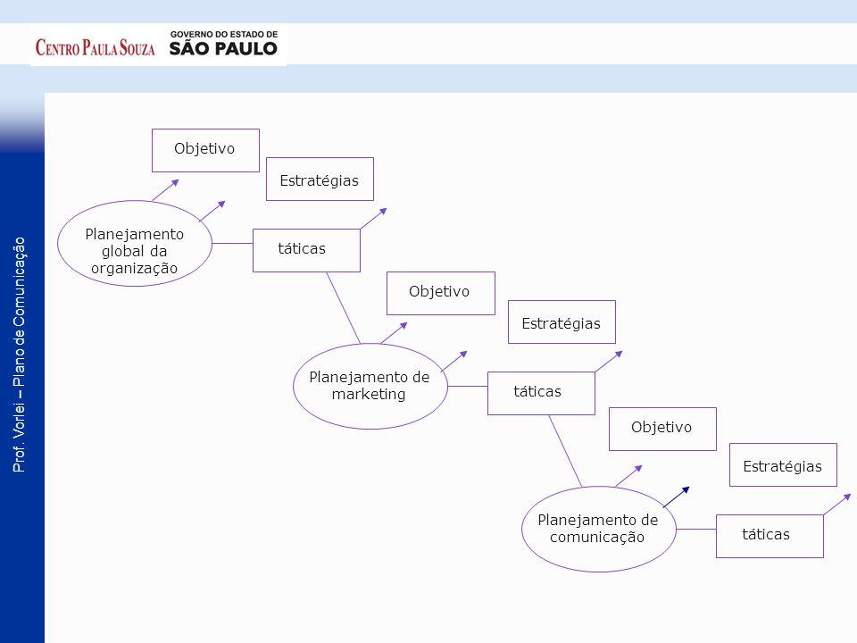 Prof. Vorlei – Plano de Comunicação Objetivo Planejamento global da organização Estratégias táticas Objetivo Planejamento de marketing Estratégias tát
