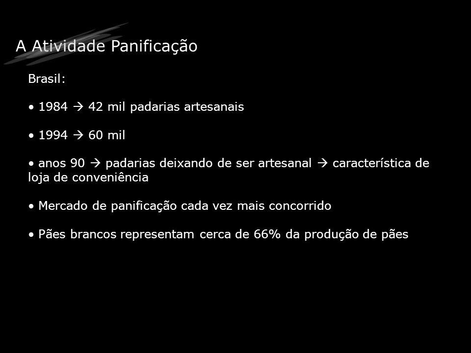 A Atividade Panificação Brasil: 1984 42 mil padarias artesanais 1994 60 mil anos 90 padarias deixando de ser artesanal característica de loja de conve
