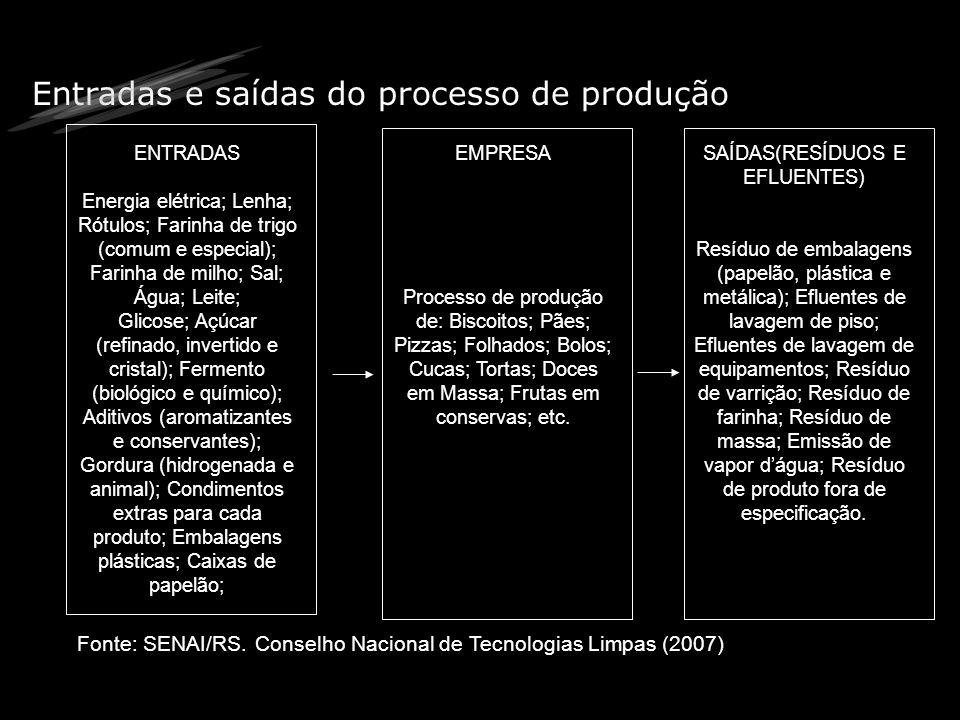 Entradas e saídas do processo de produção Fonte: SENAI/RS. Conselho Nacional de Tecnologias Limpas (2007) ENTRADAS Energia elétrica; Lenha; Rótulos; F