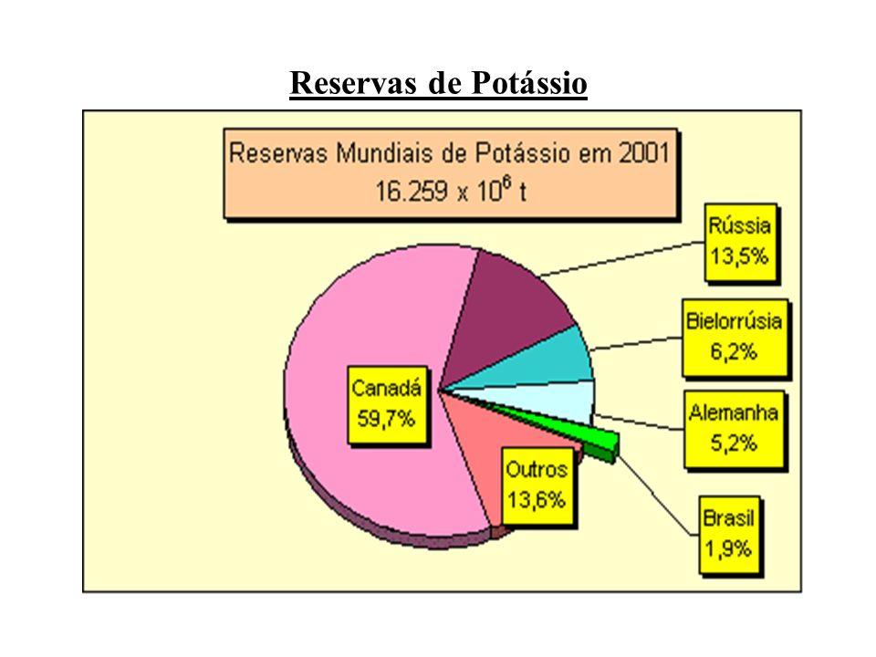 Reservas de Potássio