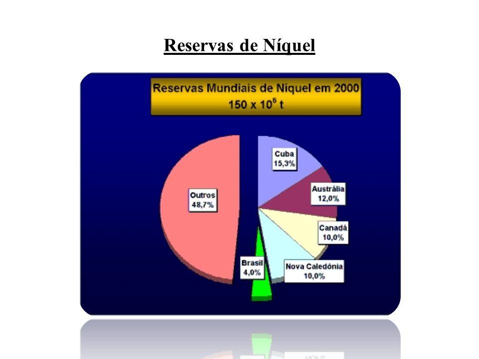 Reservas de Níquel