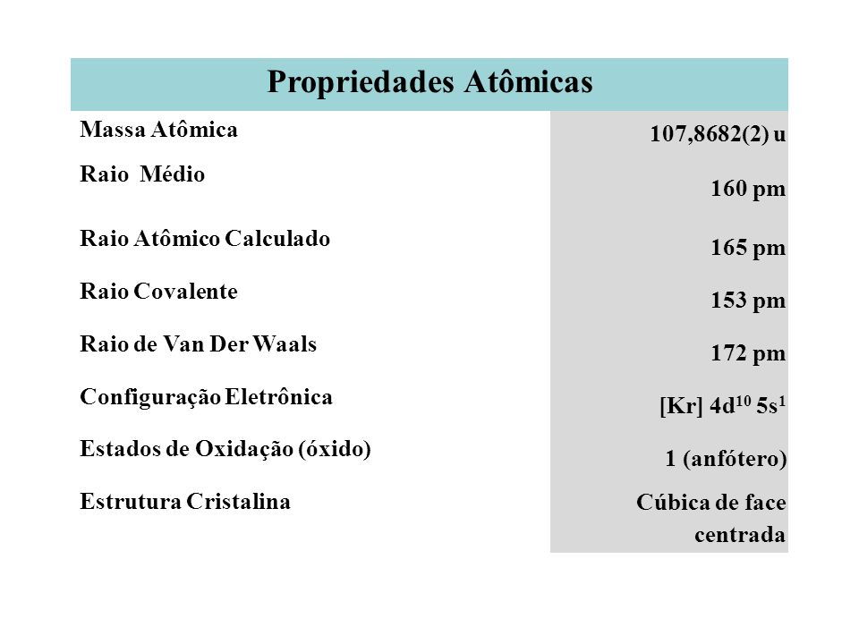 Propriedades Atômicas Massa Atômica 107,8682(2) u Raio Médio 160 pm Raio Atômico Calculado 165 pm Raio Covalente 153 pm Raio de Van Der Waals 172 pm C