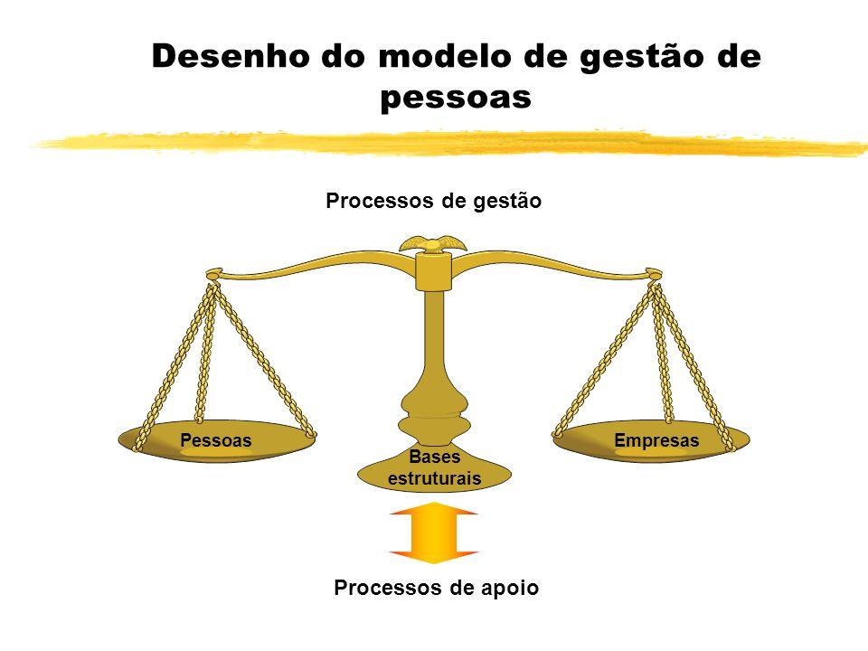 Desenho do modelo de gestão de pessoas Processos de gestão Pessoas Empresas Bases estruturais Processos de apoio