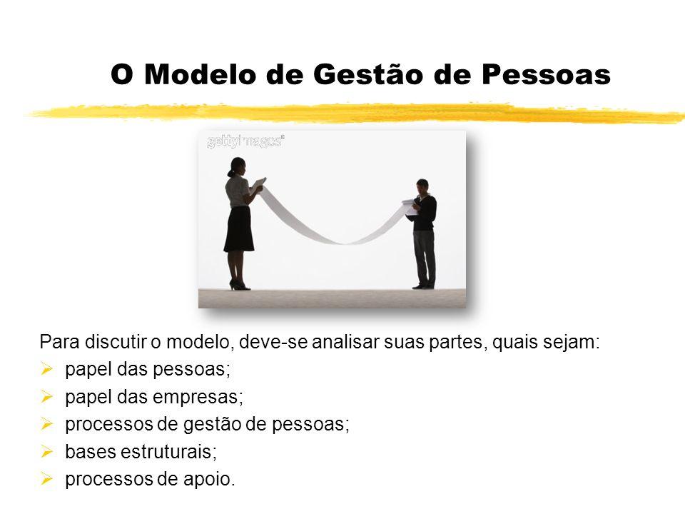 O Modelo de Gestão de Pessoas Para discutir o modelo, deve-se analisar suas partes, quais sejam: papel das pessoas; papel das empresas; processos de g