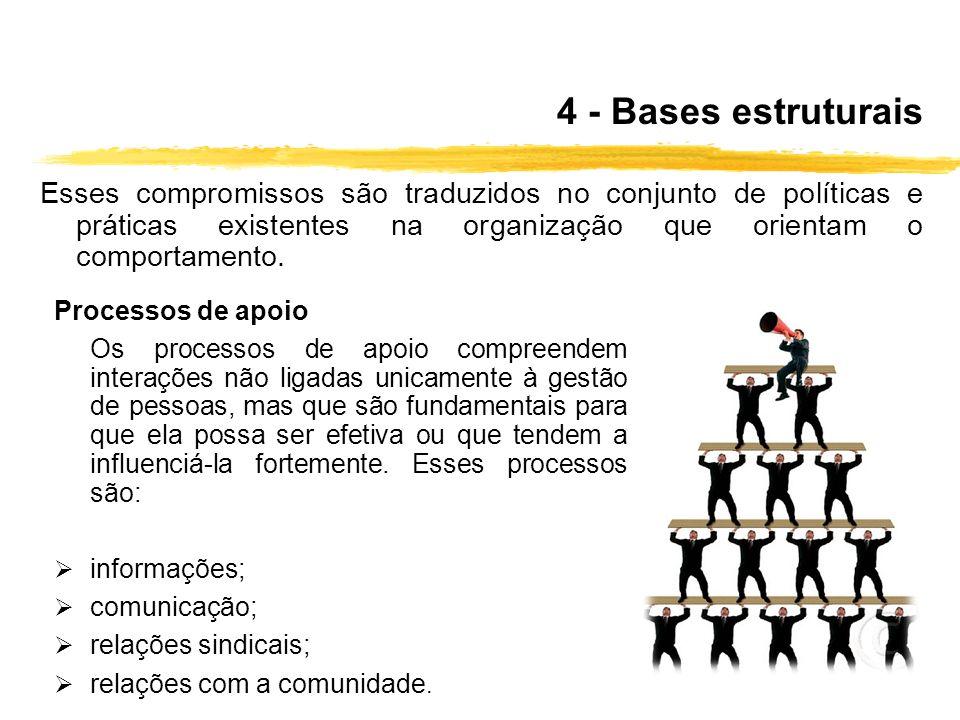 4 - Bases estruturais Esses compromissos são traduzidos no conjunto de políticas e práticas existentes na organização que orientam o comportamento. Pr
