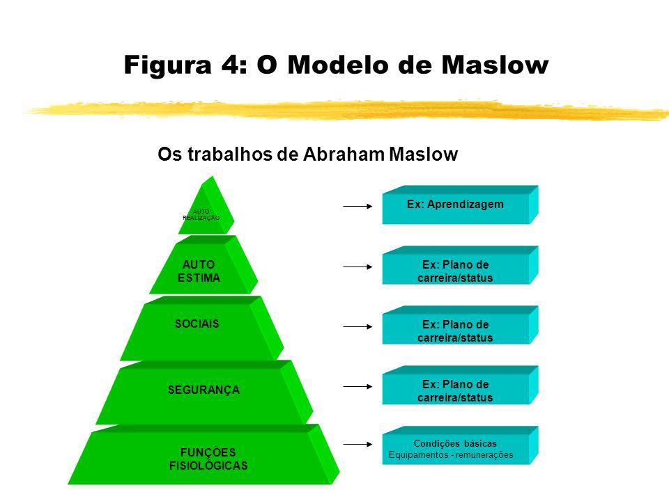 Os trabalhos de Abraham Maslow FUNÇÕES FISIOLÓGICAS Ex: Aprendizagem Ex: Plano de carreira/status Condições básicas Equipamentos - remunerações SEGURA