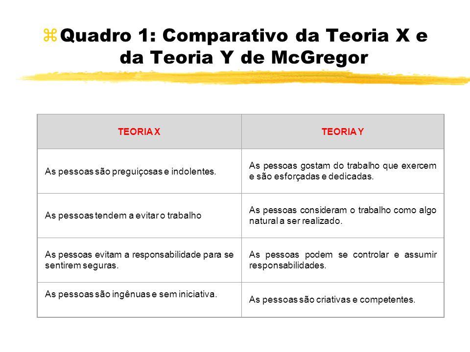 zQuadro 1: Comparativo da Teoria X e da Teoria Y de McGregor TEORIA XTEORIA Y As pessoas são preguiçosas e indolentes. As pessoas gostam do trabalho q