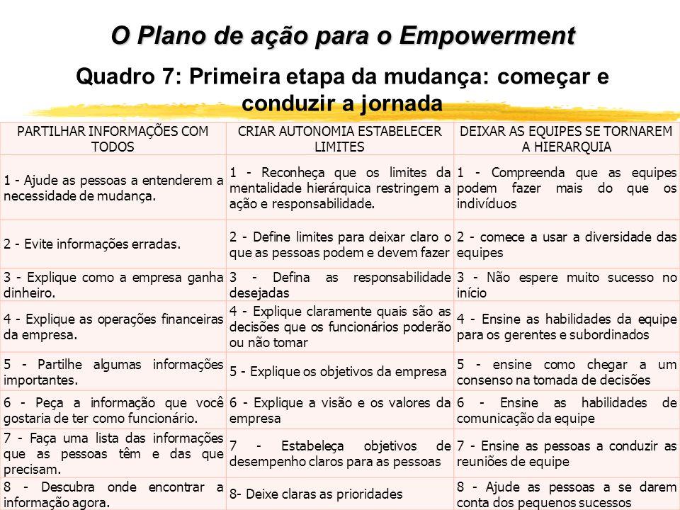 O Plano de ação para o Empowerment PARTILHAR INFORMAÇÕES COM TODOS CRIAR AUTONOMIA ESTABELECER LIMITES DEIXAR AS EQUIPES SE TORNAREM A HIERARQUIA 1 -