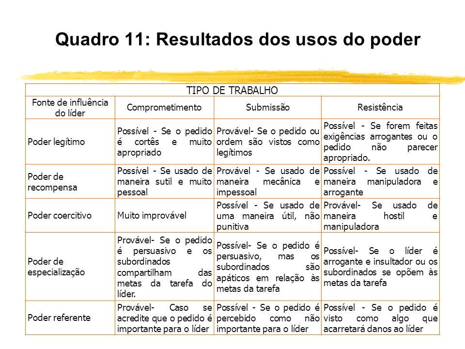 Quadro 11: Resultados dos usos do poder TIPO DE TRABALHO Fonte de influência do líder ComprometimentoSubmissãoResistência Poder legítimo Possível - Se