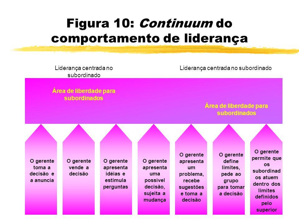 Figura 10: Continuum do comportamento de liderança Área de liberdade para subordinados Liderança centrada no subordinado O gerente toma a decisão e a