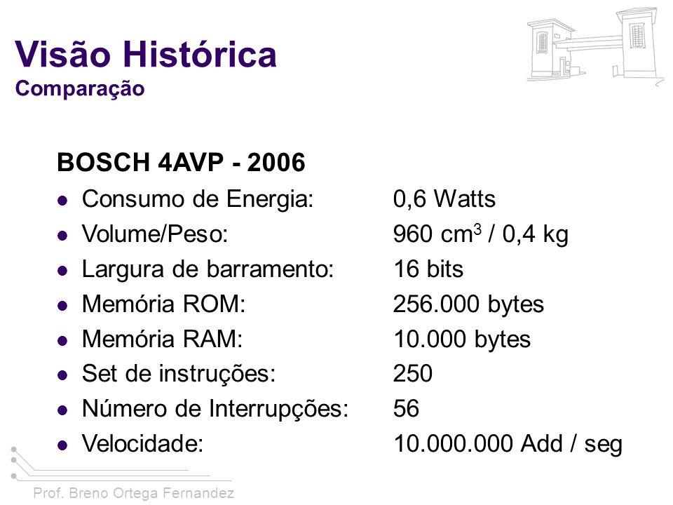 Prof. Breno Ortega Fernandez Visão Histórica Comparação BOSCH 4AVP - 2006 Consumo de Energia:0,6 Watts Volume/Peso:960 cm 3 / 0,4 kg Largura de barram