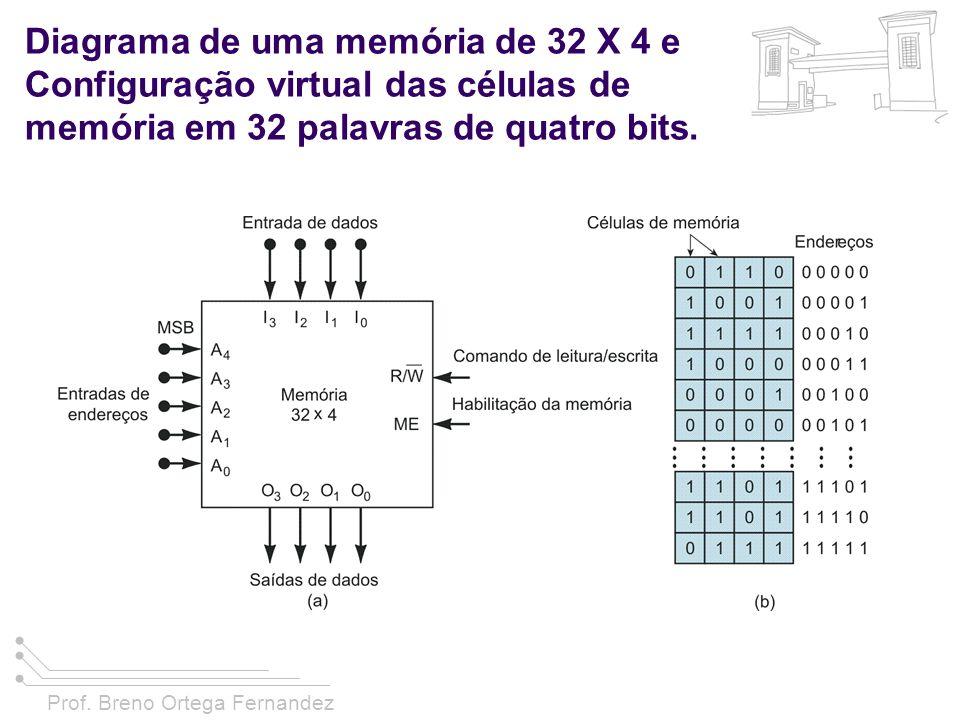 Prof. Breno Ortega Fernandez Diagrama de uma memória de 32 X 4 e Configuração virtual das células de memória em 32 palavras de quatro bits.