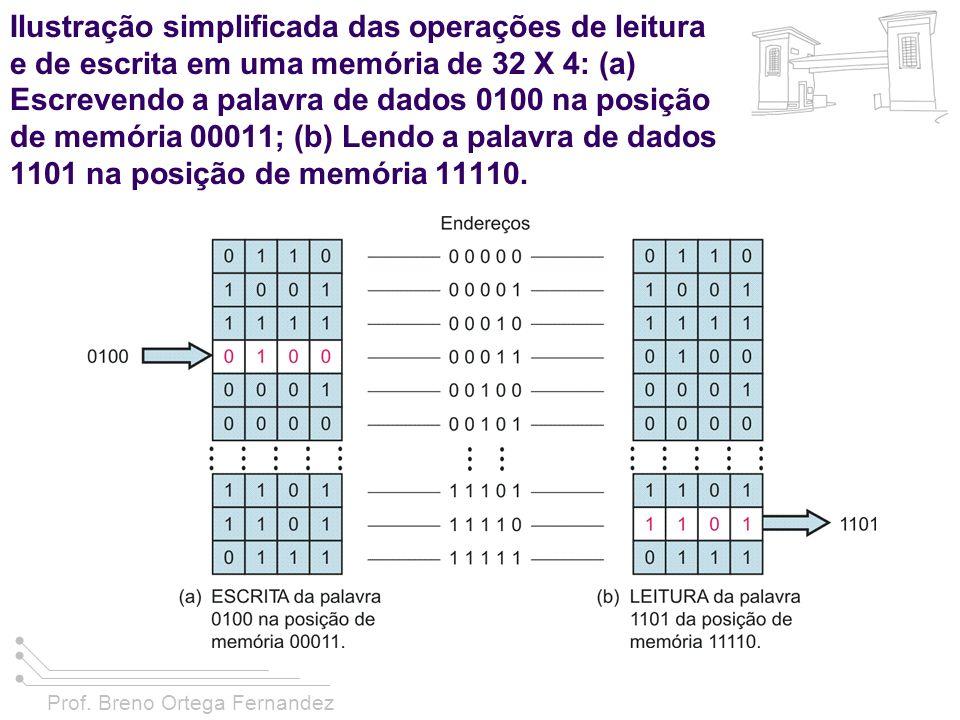 Prof. Breno Ortega Fernandez Ilustração simplificada das operações de leitura e de escrita em uma memória de 32 X 4: (a) Escrevendo a palavra de dados