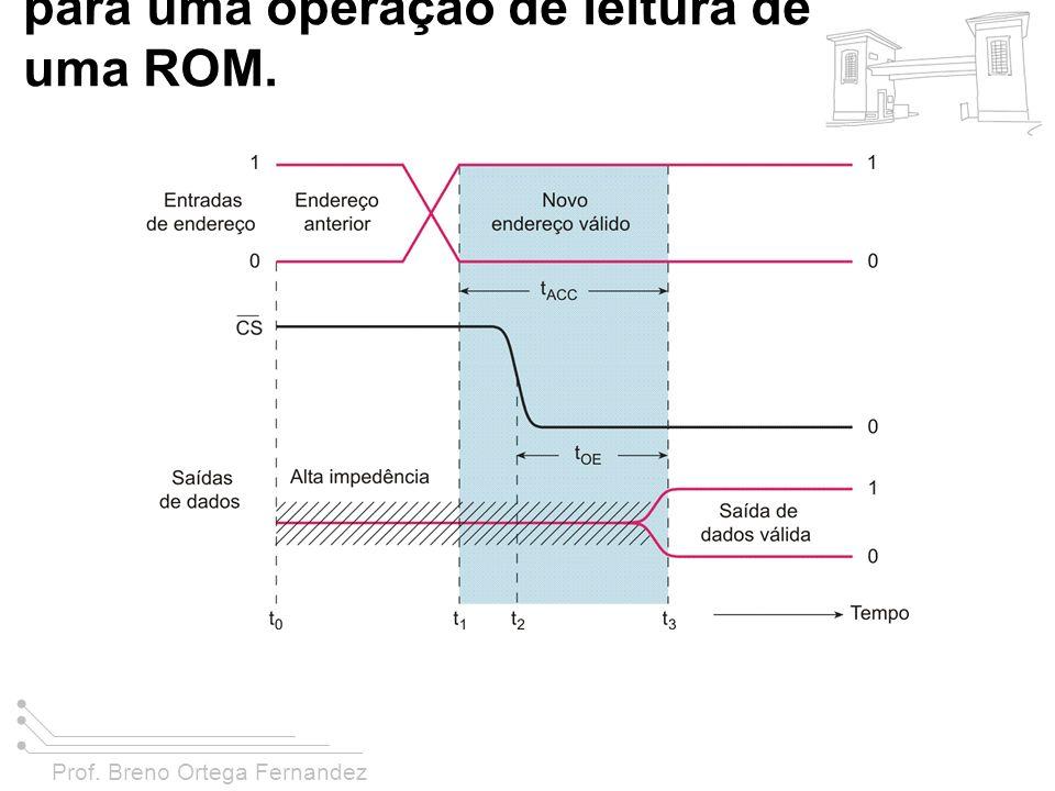 Prof. Breno Ortega Fernandez FIGURA 11-8 Temporização típica para uma operação de leitura de uma ROM.