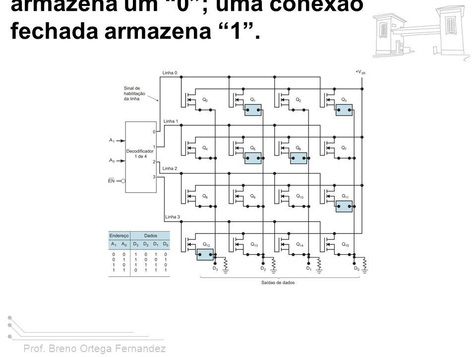 Prof. Breno Ortega Fernandez FIGURA 11-9 Estrutura de uma MROM MOS mostra o uso de um MOSFET para cada célula memória. Uma conexão de fonte aberta arm