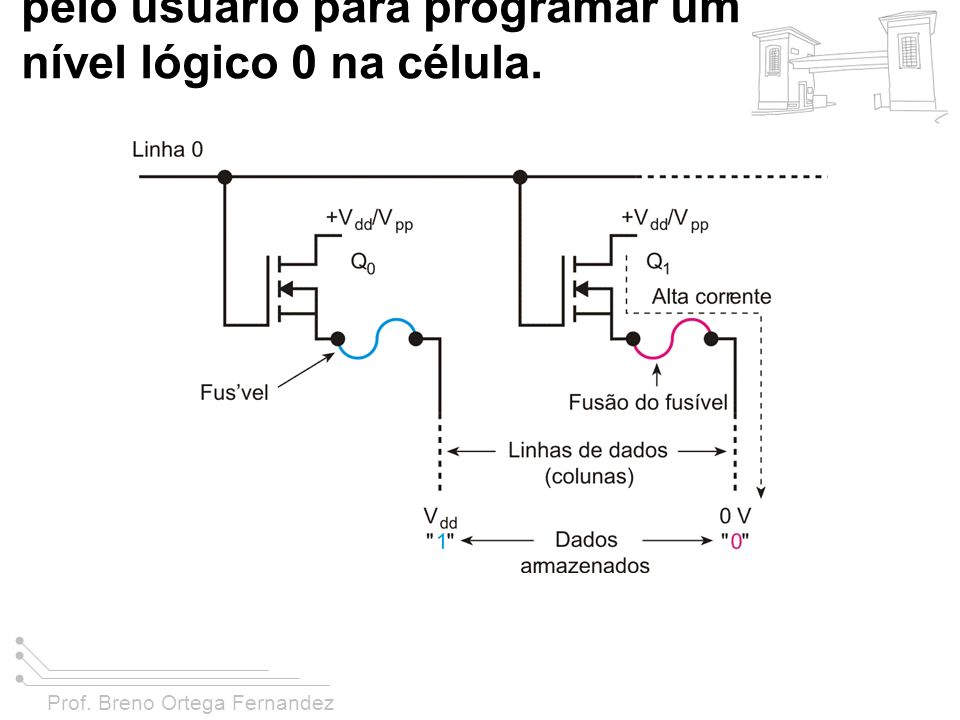 Prof. Breno Ortega Fernandez FIGURA 11-11 As PROMS usam fusíveis que podem ser seletivamente queimados (abertos) pelo usuário para programar um nível