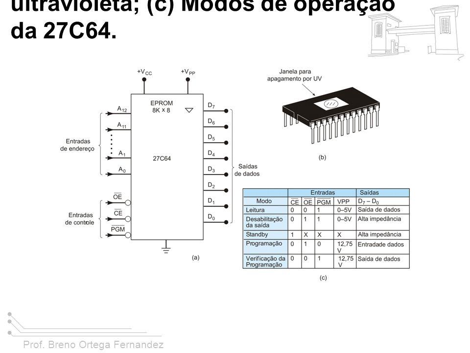 Prof. Breno Ortega Fernandez FIGURA 11-12 (a) Símbolo lógico para a EPROM 27C64; (b) Encapsulamento típico mostrando a janela para entrada de luz ultr