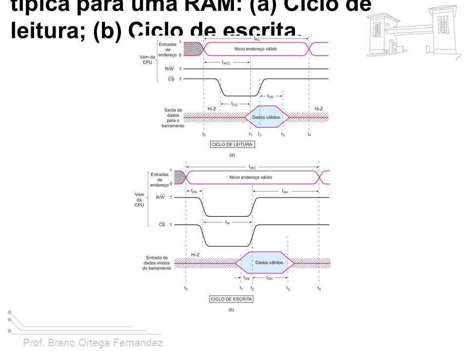 Prof. Breno Ortega Fernandez FIGURA 11-22 Temporização típica para uma RAM: (a) Ciclo de leitura; (b) Ciclo de escrita.