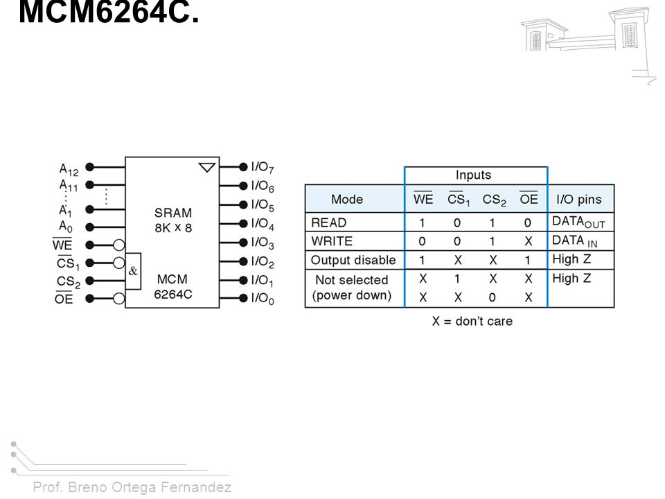 Prof. Breno Ortega Fernandez FIGURA 11-23 Símbolo e tabela de modo de operação para a RAM CMOS MCM6264C.