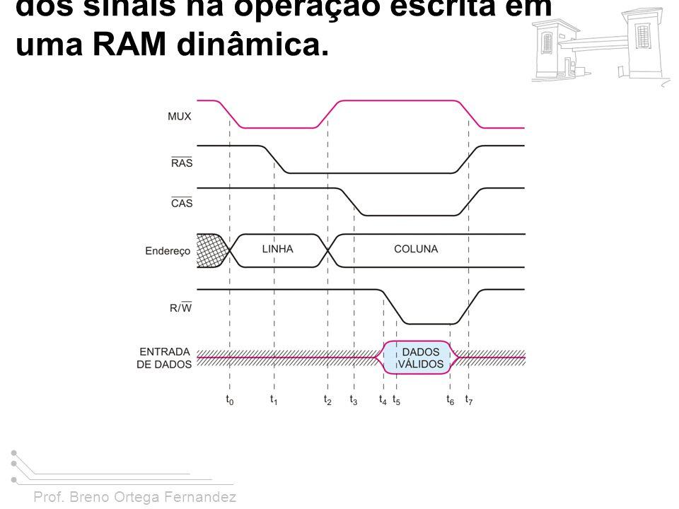 Prof. Breno Ortega Fernandez FIGURA 11-31 Comportamento dos sinais na operação escrita em uma RAM dinâmica.