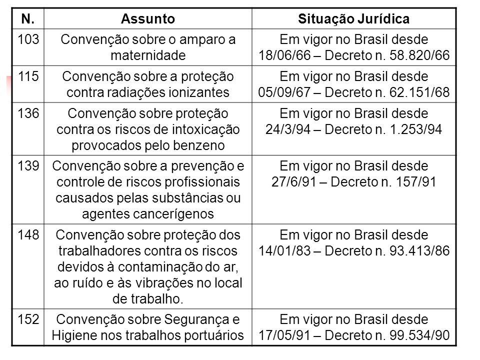 N.AssuntoSituação Jurídica 103Convenção sobre o amparo a maternidade Em vigor no Brasil desde 18/06/66 – Decreto n. 58.820/66 115Convenção sobre a pro