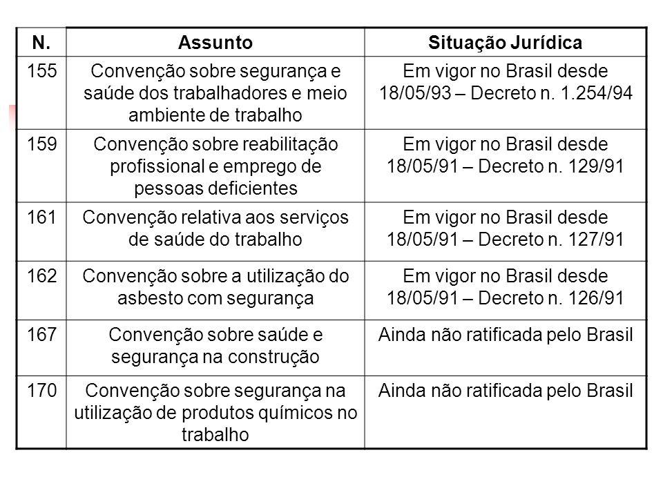 N.AssuntoSituação Jurídica 155Convenção sobre segurança e saúde dos trabalhadores e meio ambiente de trabalho Em vigor no Brasil desde 18/05/93 – Decr