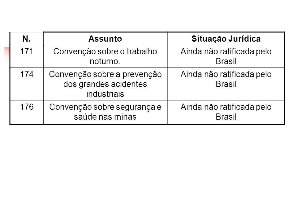 N.AssuntoSituação Jurídica 171Convenção sobre o trabalho noturno. Ainda não ratificada pelo Brasil 174Convenção sobre a prevenção dos grandes acidente