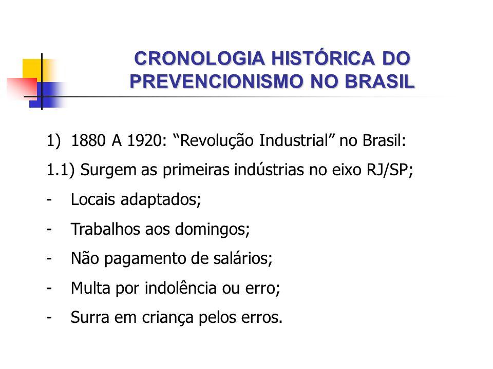 CRONOLOGIA HISTÓRICA DO PREVENCIONISMO NO BRASIL 1)1880 A 1920: Revolução Industrial no Brasil: 1.1) Surgem as primeiras indústrias no eixo RJ/SP; -Lo