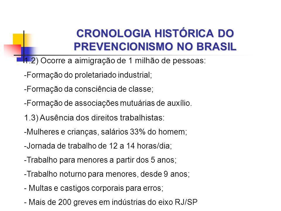 CRONOLOGIA HISTÓRICA DO PREVENCIONISMO NO BRASIL 1.2) Ocorre a aimigração de 1 milhão de pessoas: -Formação do proletariado industrial; -Formação da c