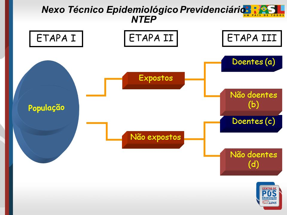 APLICAÇÃO DO NTEP Benefícios requeridos a partir de 1º de abril de 2007. Segurados periciados após 1º de abril de 2007 Recursos tempestivos do segurad