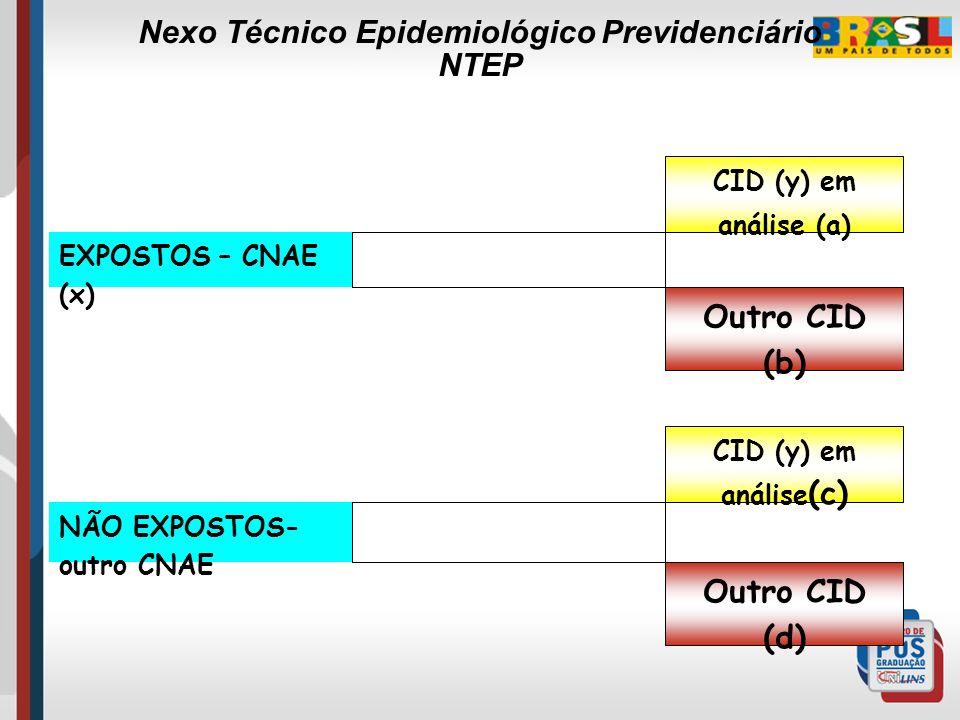 ETAPA III Divisão dos grupos de expostos e não expostos em 04 subgrupos: (a) – expostos pertencentes ao CNAE (x) cuja causa do afastamento foi determi