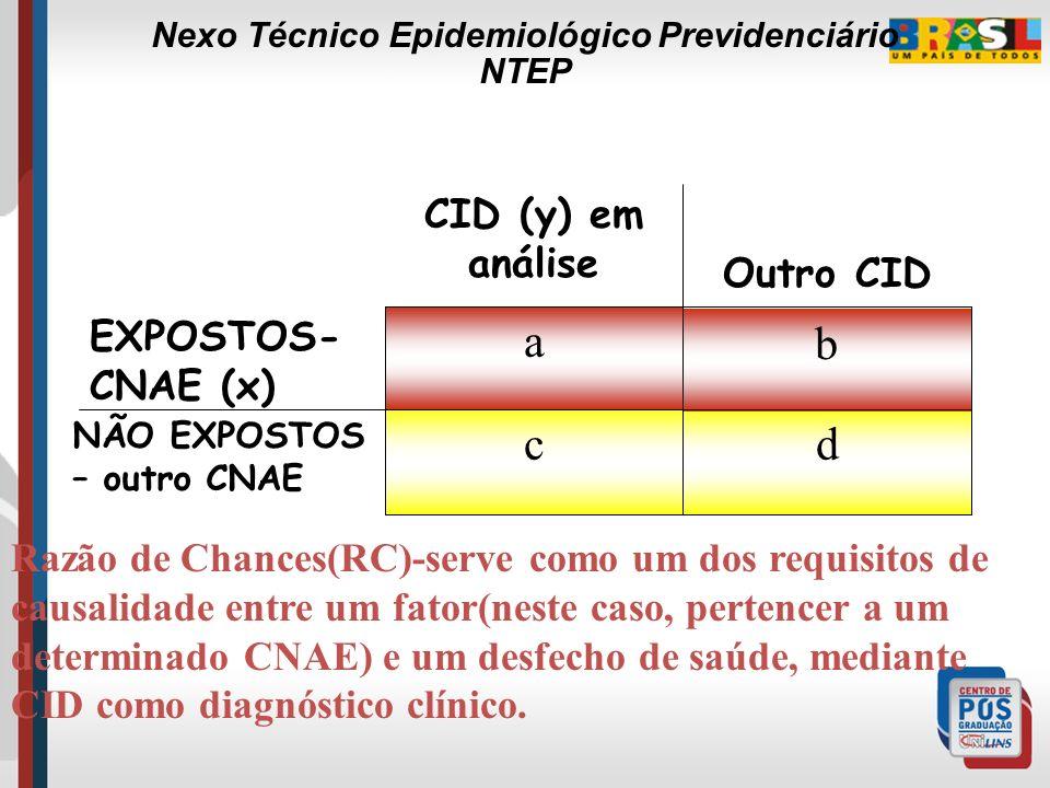 Razão de CHANCES (Odds ratio) Forma de expressar a força de associação entre um fator em estudo e um desfecho clínico quando o estudo não permite esti