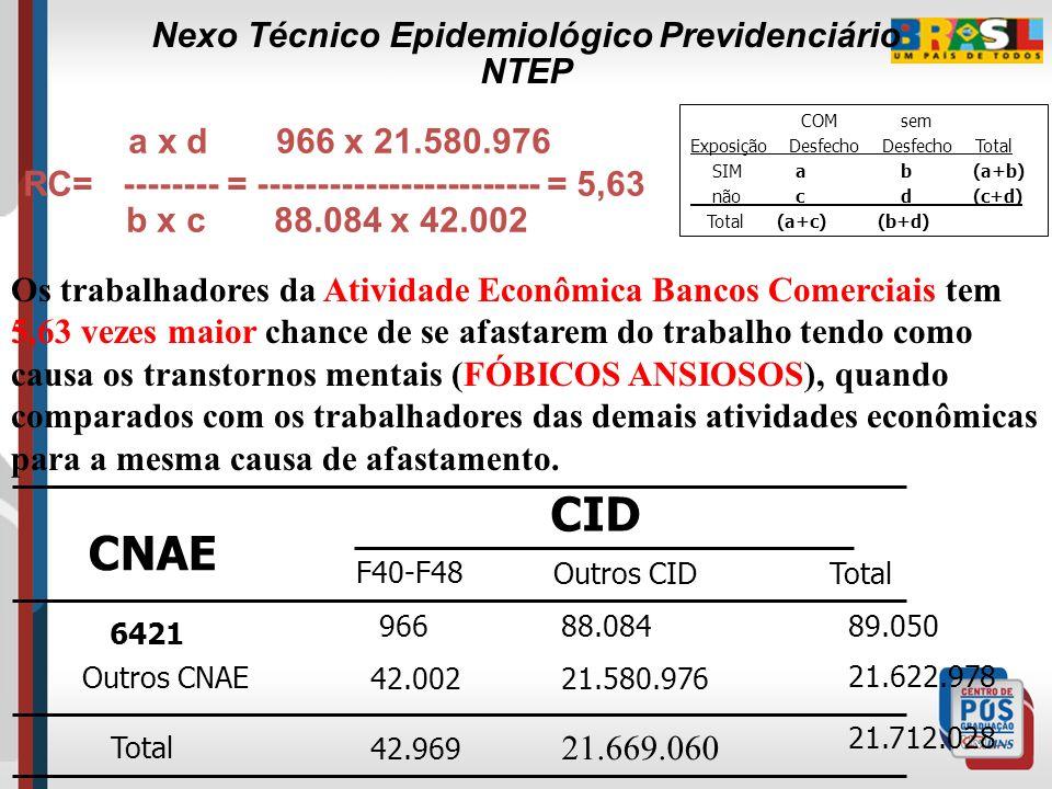 Razão de Chances. RC > 1 - Entre os expostos, h á mais possibilidade de adoecer – NEXO estabelecido. RC < 1 - Não h á fator de risco ou sugere que h á