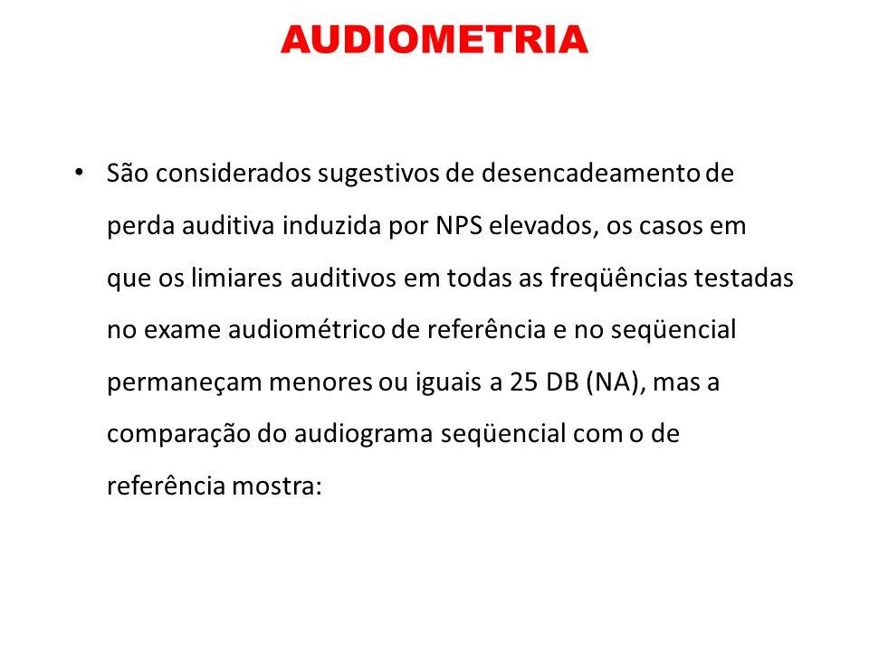 AUDIOMETRIA São considerados sugestivos de desencadeamento de perda auditiva induzida por NPS elevados, os casos em que os limiares auditivos em todas