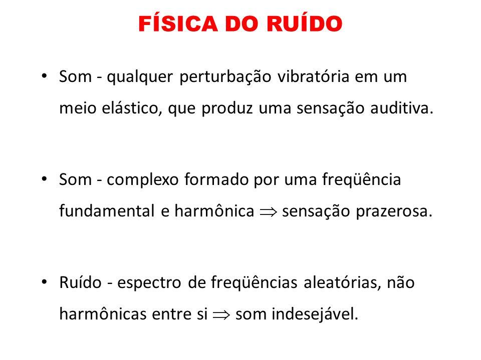 FÍSICA DO RUÍDO Som - qualquer perturbação vibratória em um meio elástico, que produz uma sensação auditiva. Som - complexo formado por uma freqüência