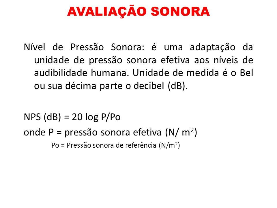 AVALIAÇÃO SONORA Nível de Pressão Sonora: é uma adaptação da unidade de pressão sonora efetiva aos níveis de audibilidade humana. Unidade de medida é