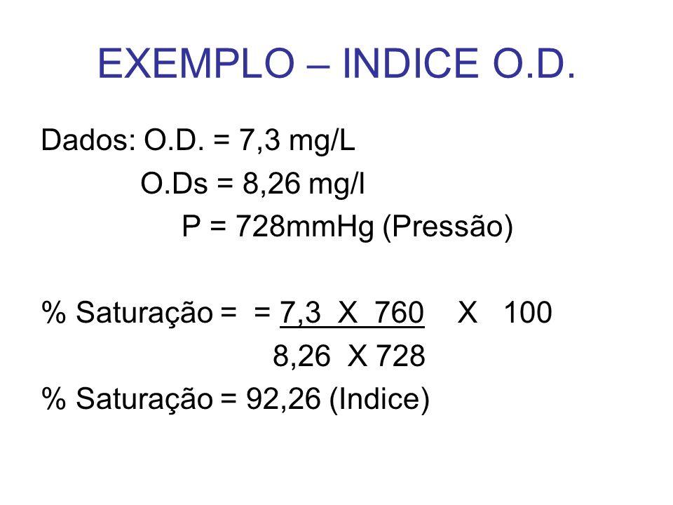 EXEMPLO – INDICE O.D. Dados: O.D. = 7,3 mg/L O.Ds = 8,26 mg/l P = 728mmHg (Pressão) % Saturação = = 7,3 X 760 X 100 8,26 X 728 % Saturação = 92,26 (In