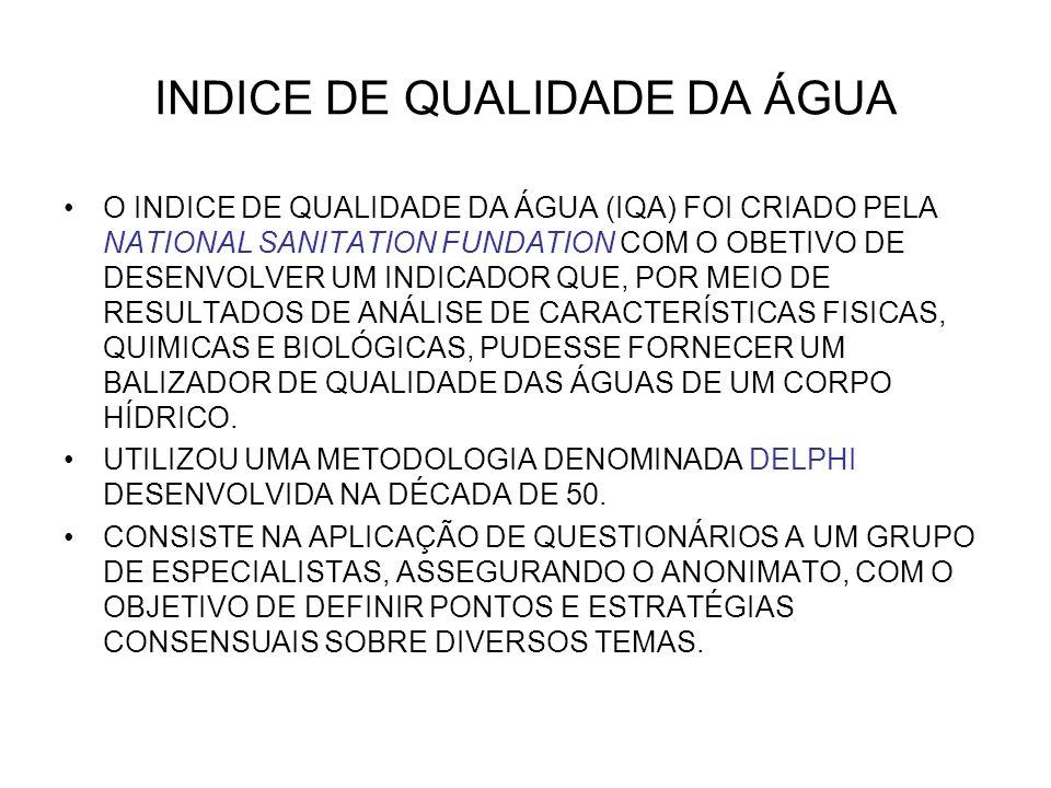 INDICE DE QUALIDADE DA ÁGUA O INDICE DE QUALIDADE DA ÁGUA (IQA) FOI CRIADO PELA NATIONAL SANITATION FUNDATION COM O OBETIVO DE DESENVOLVER UM INDICADO