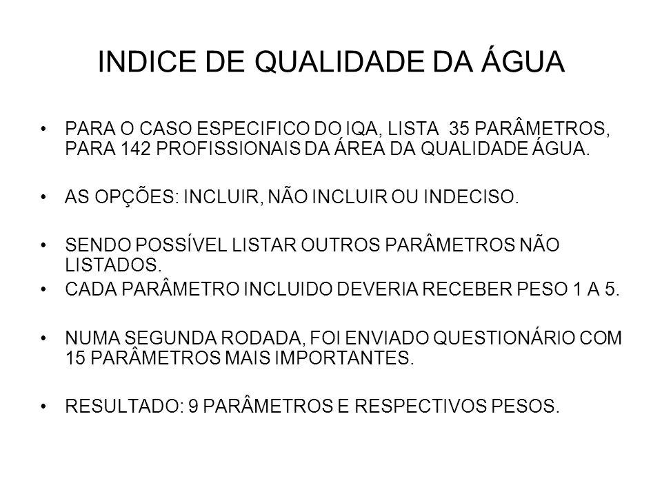 INDICE DE QUALIDADE DA ÁGUA PARÂMETROIQA(%) OXIGÊNIO DISSOLVIDO (OD)17 COLIFORMES FECAIS (Ec)15 pH12 DBO10 NITROGÊNIO TOTAL10 FÓSFORO TOTAL10 TEMPERATURA10 TURBIDEZ8 SÓLIDOS TOTAIS8