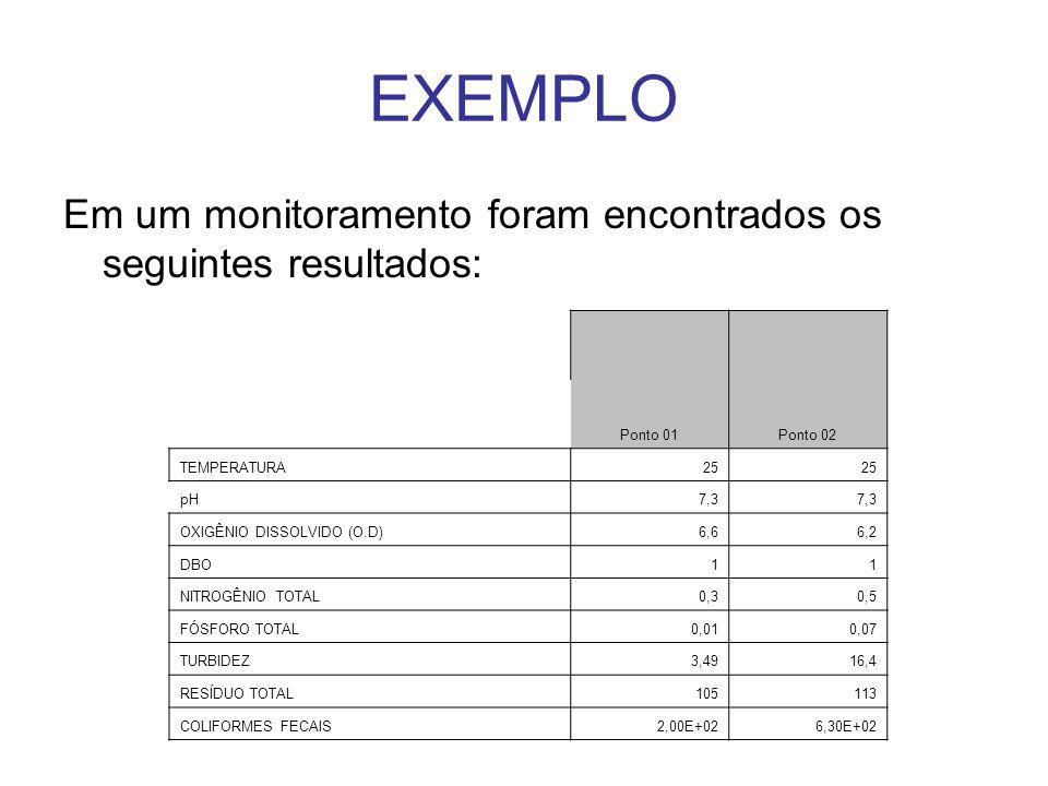 EXEMPLO Em um monitoramento foram encontrados os seguintes resultados: Ponto 01Ponto 02 TEMPERATURA25 pH7,3 OXIGÊNIO DISSOLVIDO (O.D)6,66,2 DBO11 NITR