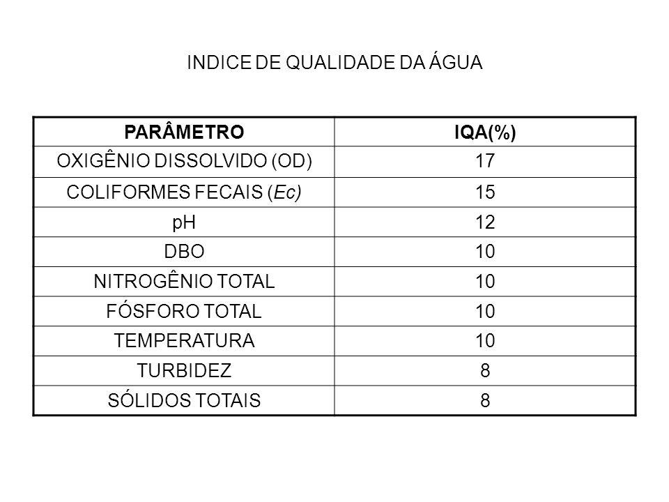 INDICE DE QUALIDADE DA ÁGUA PARÂMETROIQA(%) OXIGÊNIO DISSOLVIDO (OD)17 COLIFORMES FECAIS (Ec)15 pH12 DBO10 NITROGÊNIO TOTAL10 FÓSFORO TOTAL10 TEMPERAT