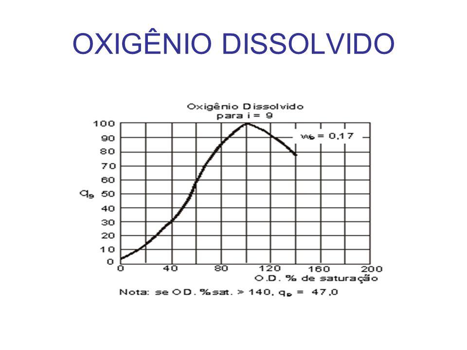 O oxigênio proveniente da atmosfera se dissolve nas águas naturais, devido à diferença de pressão parcial.