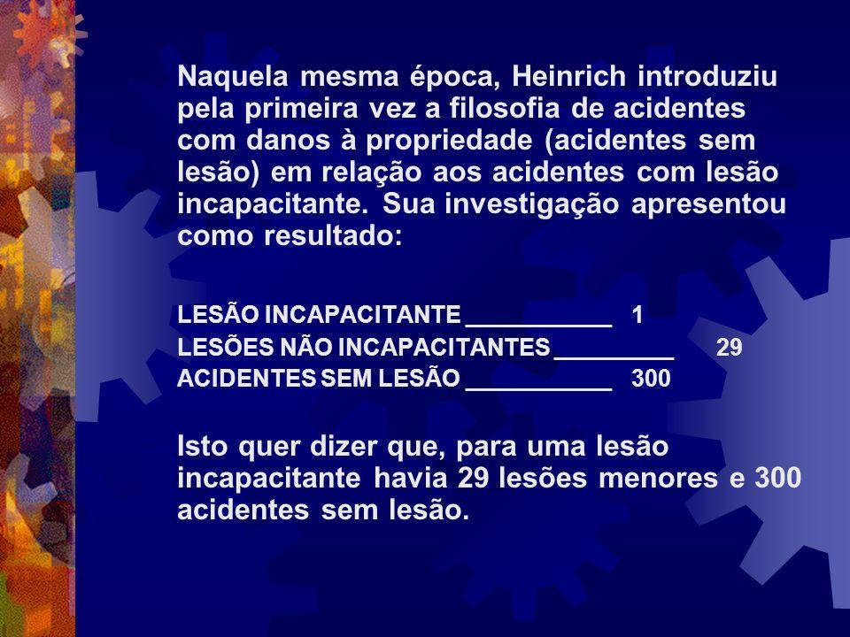 Naquela mesma época, Heinrich introduziu pela primeira vez a filosofia de acidentes com danos à propriedade (acidentes sem lesão) em relação aos acide