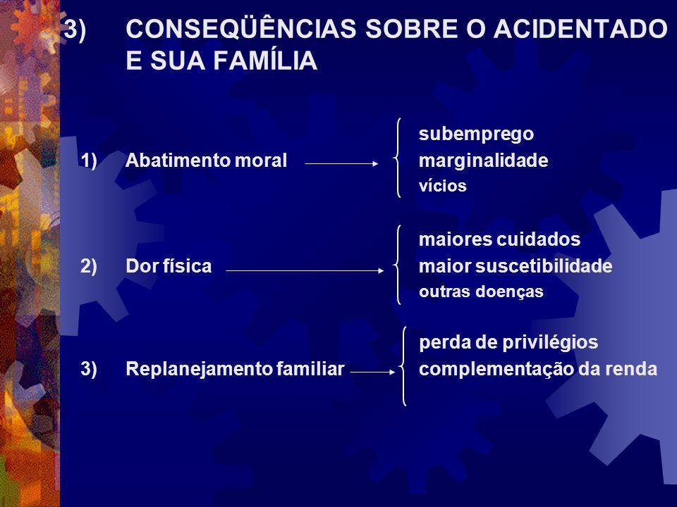 subemprego 1)Abatimento moral marginalidade vícios maiores cuidados 2)Dor física maior suscetibilidade outras doenças perda de privilégios 3)Replaneja